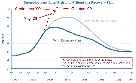 Recovery-Plan-Graph